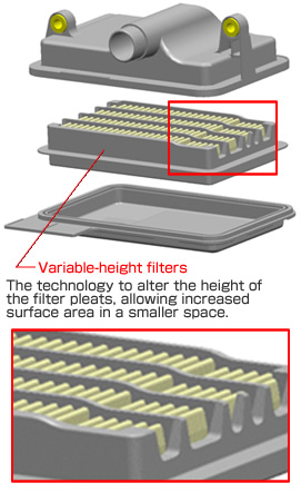 Variable-height filters The technology to alter the height of the filter pleats, allowing increased surface area in a smaller space.
